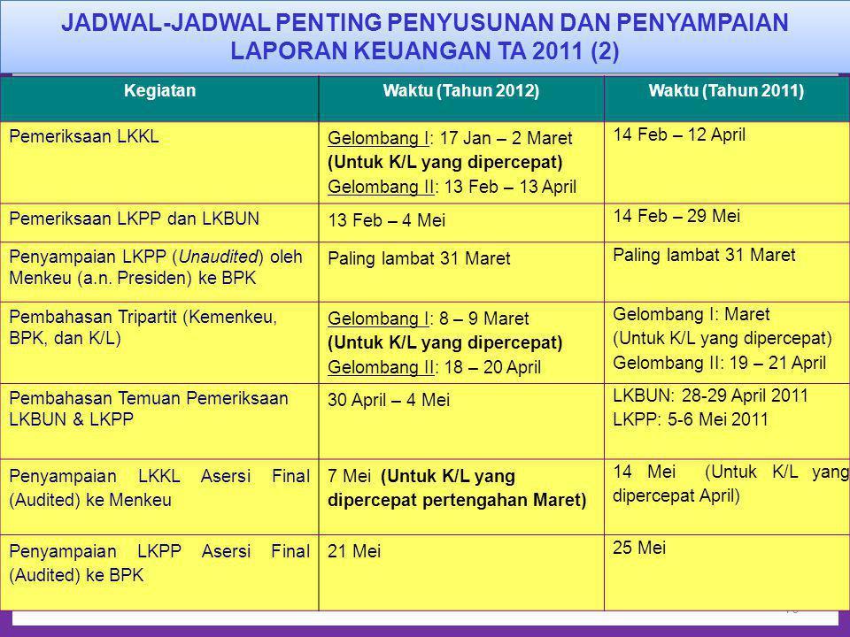 10 KegiatanWaktu (Tahun 2012)Waktu (Tahun 2011) Pemeriksaan LKKL Gelombang I: 17 Jan – 2 Maret (Untuk K/L yang dipercepat) Gelombang II: 13 Feb – 13 A