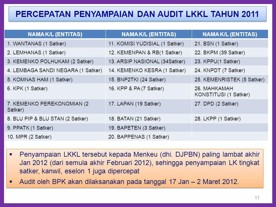 PERCEPATAN PENYAMPAIAN DAN AUDIT LKKL TAHUN 2011 11 NAMA K/L (ENTITAS) 1. WANTANAS (1 Satker)11. KOMISI YUDISIAL (1 Satker)21. BSN (1 Satker) 2. LEMHA