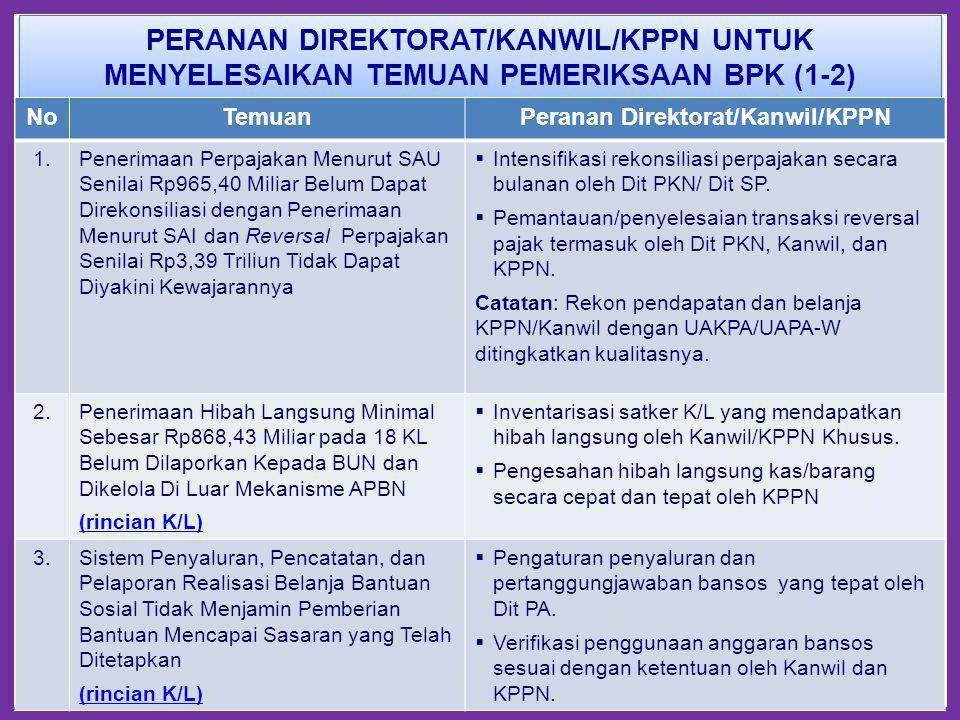 PERANAN DIREKTORAT/KANWIL/KPPN UNTUK MENYELESAIKAN TEMUAN PEMERIKSAAN BPK (1-2) 7 NoTemuanPeranan Direktorat/Kanwil/KPPN 1.Penerimaan Perpajakan Menur