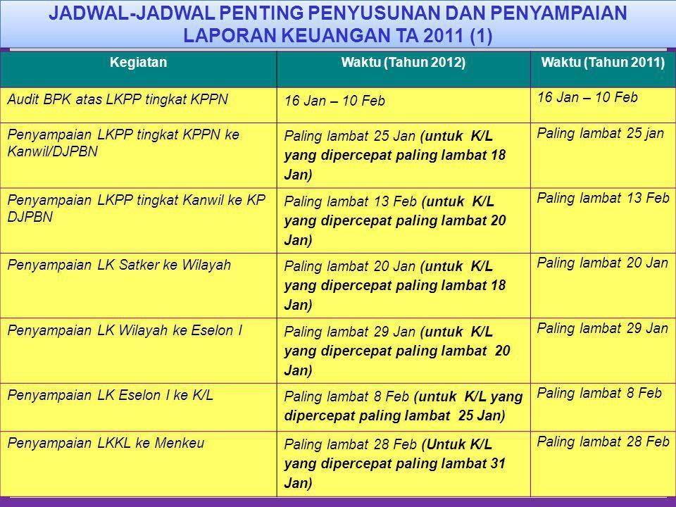 9 KegiatanWaktu (Tahun 2012)Waktu (Tahun 2011) Audit BPK atas LKPP tingkat KPPN 16 Jan – 10 Feb Penyampaian LKPP tingkat KPPN ke Kanwil/DJPBN Paling l