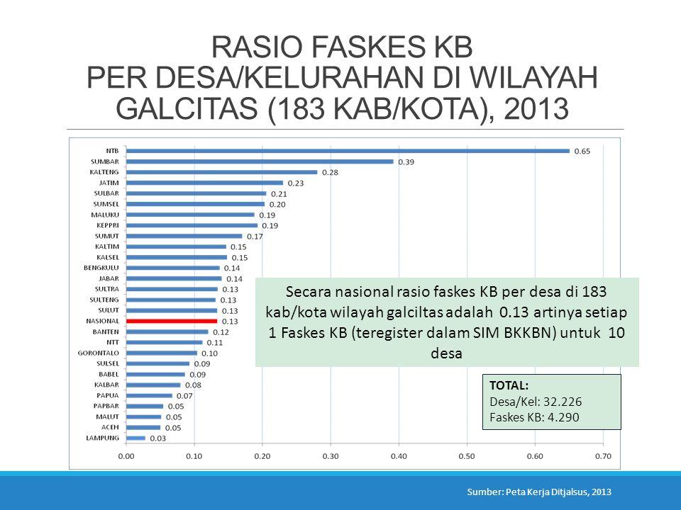 RASIO FASKES KB PER DESA/KELURAHAN DI WILAYAH GALCITAS (183 KAB/KOTA), 2013 Secara nasional rasio faskes KB per desa di 183 kab/kota wilayah galciltas