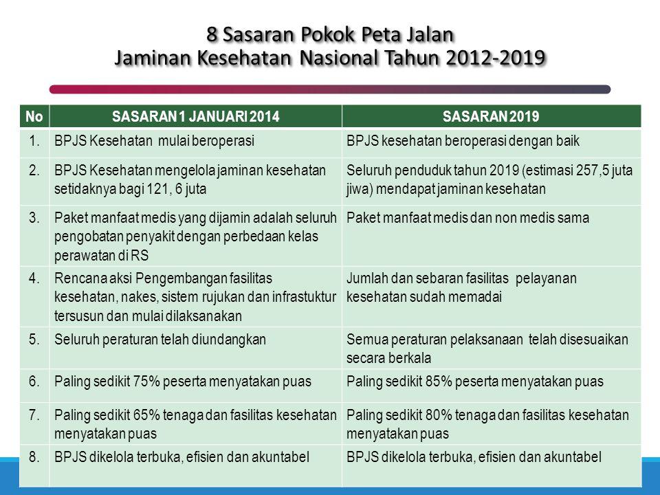8 Sasaran Pokok Peta Jalan Jaminan Kesehatan Nasional Tahun 2012-2019 NoSASARAN 1 JANUARI 2014SASARAN 2019 1.BPJS Kesehatan mulai beroperasiBPJS keseh