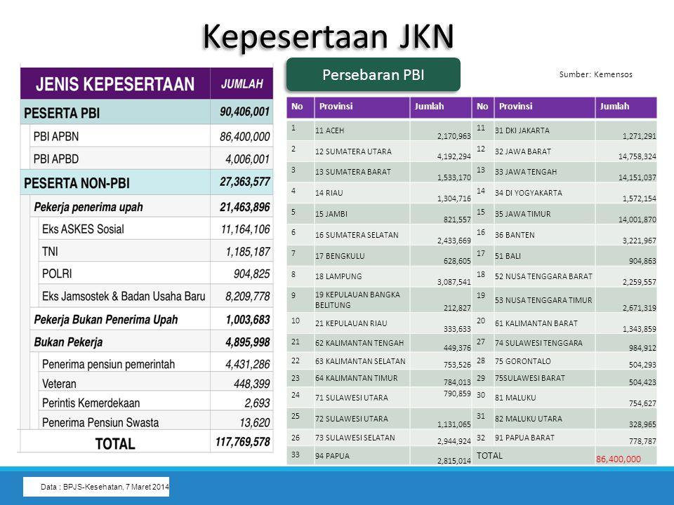 Data : BPJS-Kesehatan, 7 Maret 2014 NoProvinsiJumlahNoProvinsiJumlah 1 11 ACEH 2,170,963 11 31 DKI JAKARTA 1,271,291 2 12 SUMATERA UTARA 4,192,294 12