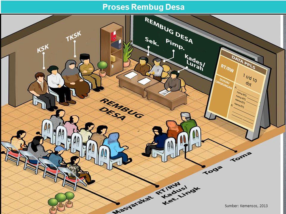 Proses Rembug Desa Sumber: Kemensos, 2013
