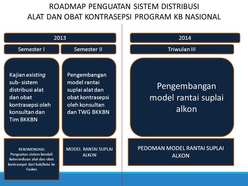 ROADMAP PENGUATAN SISTEM DISTRIBUSI ALAT DAN OBAT KONTRASEPSI PROGRAM KB NASIONAL 2013 Kajian existing sub- sistem distribusi alat dan obat kontraseps