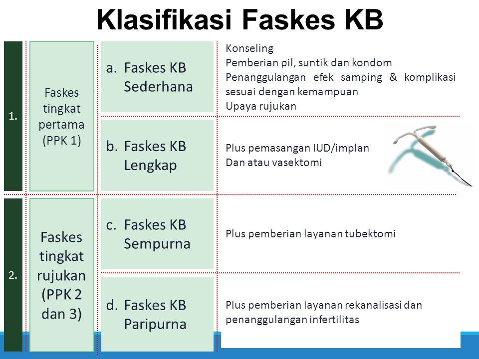 Klasifikasi Faskes KB 1. a.Faskes KB Sederhana Faskes tingkat pertama (PPK 1) 2. Faskes tingkat rujukan (PPK 2 dan 3) b.Faskes KB Lengkap c.Faskes KB