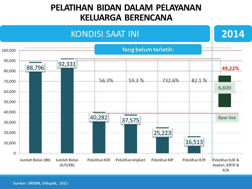 PELATIHAN BIDAN DALAM PELAYANAN KELUARGA BERENCANA 56.3%59.3 %732.6%82.1 % Yang belum terlatih: Sumber: BKKBN, Ditlaptik, 2013 KONDISI SAAT INI 2014 6