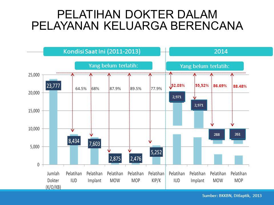 PELATIHAN DOKTER DALAM PELAYANAN KELUARGA BERENCANA Yang belum terlatih: 64.5%68%77.9%87.9%89.5% Sumber: BKKBN, Ditlaptik, 2013 Kondisi Saat Ini (2011