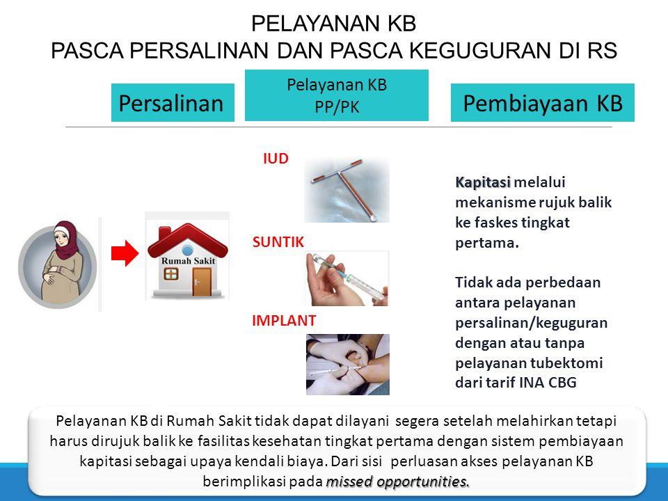 PELAYANAN KB PASCA PERSALINAN DAN PASCA KEGUGURAN DI RS Persalinan Pelayanan KB PP/PK Pembiayaan KB Kapitasi Kapitasi melalui mekanisme rujuk balik ke