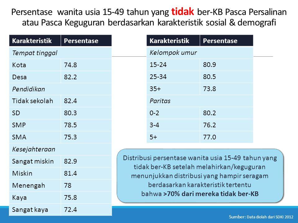 Persentase wanita usia 15-49 tahun yang tidak ber-KB Pasca Persalinan atau Pasca Keguguran berdasarkan karakteristik sosial & demografi KarakteristikP