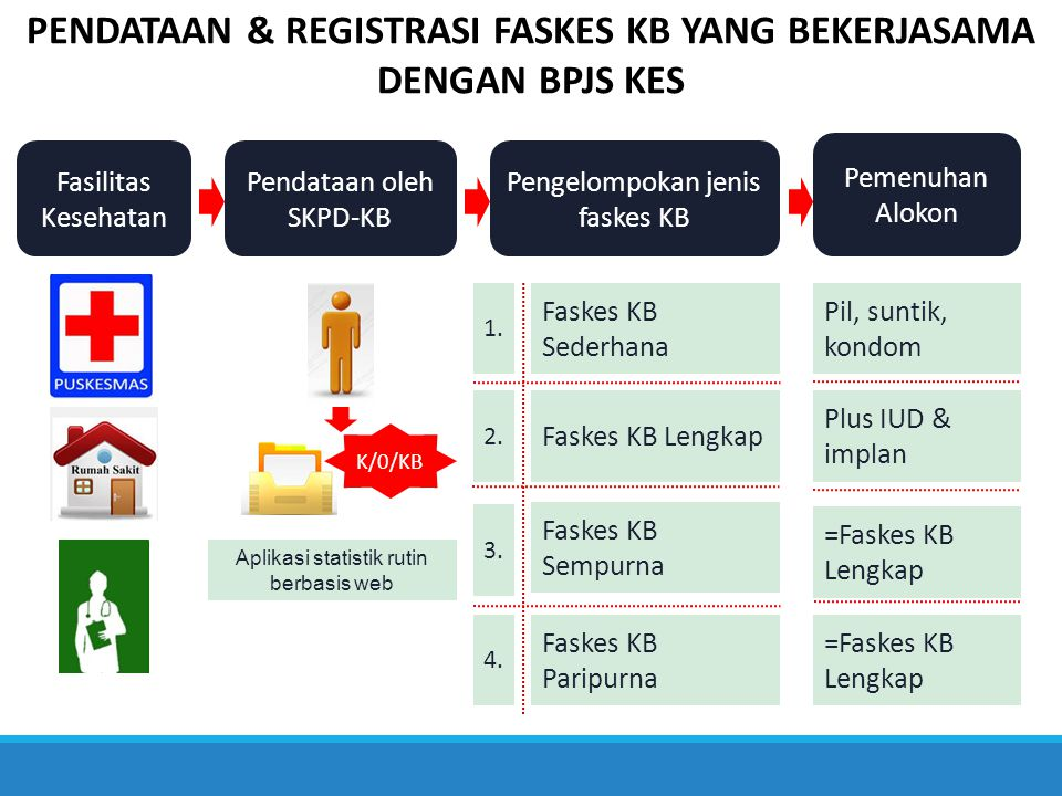 PENDATAAN & REGISTRASI FASKES KB YANG BEKERJASAMA DENGAN BPJS KES Fasilitas Kesehatan Pendataan oleh SKPD-KB K/0/KB Aplikasi statistik rutin berbasis