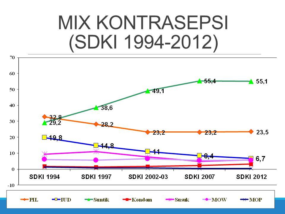 MIX KONTRASEPSI (SDKI 1994-2012)