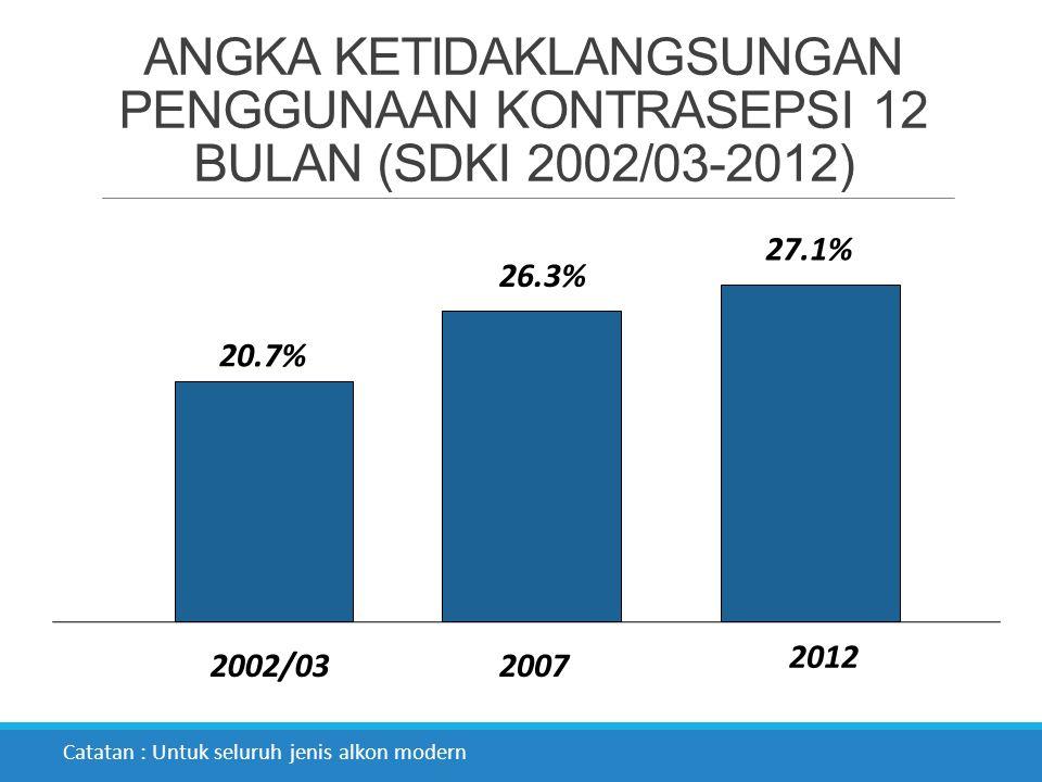 ANGKA KETIDAKLANGSUNGAN PENGGUNAAN KONTRASEPSI 12 BULAN (SDKI 2002/03-2012) 20.7% 26.3% 27.1% 2002/032007 2012 Catatan : Untuk seluruh jenis alkon mod