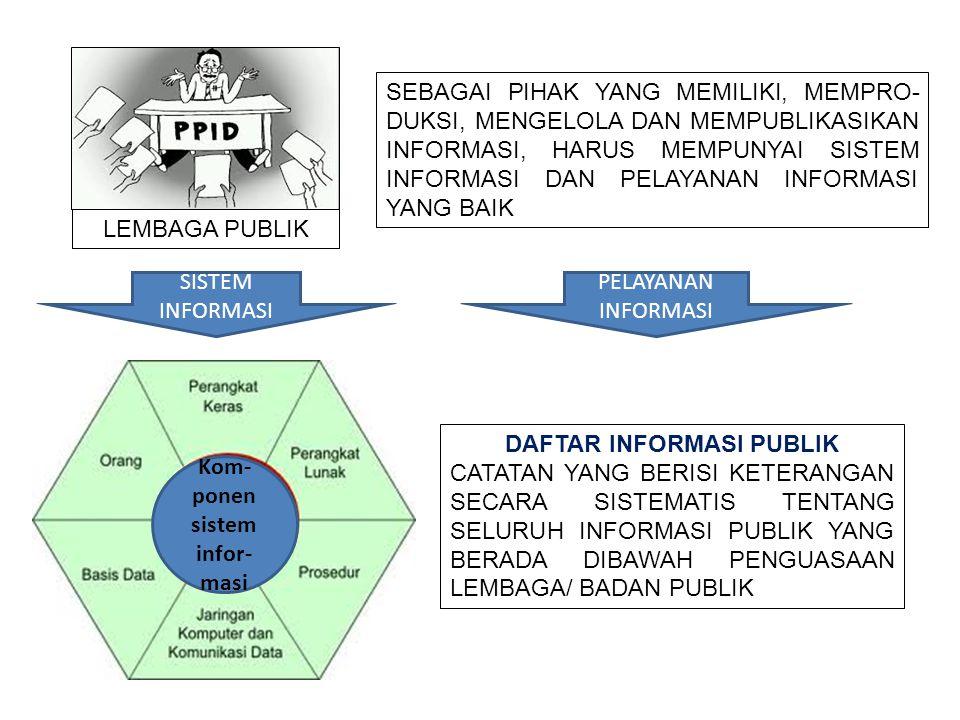 Kom- ponen sistem infor- masi LEMBAGA PUBLIK SISTEM INFORMASI SEBAGAI PIHAK YANG MEMILIKI, MEMPRO- DUKSI, MENGELOLA DAN MEMPUBLIKASIKAN INFORMASI, HAR