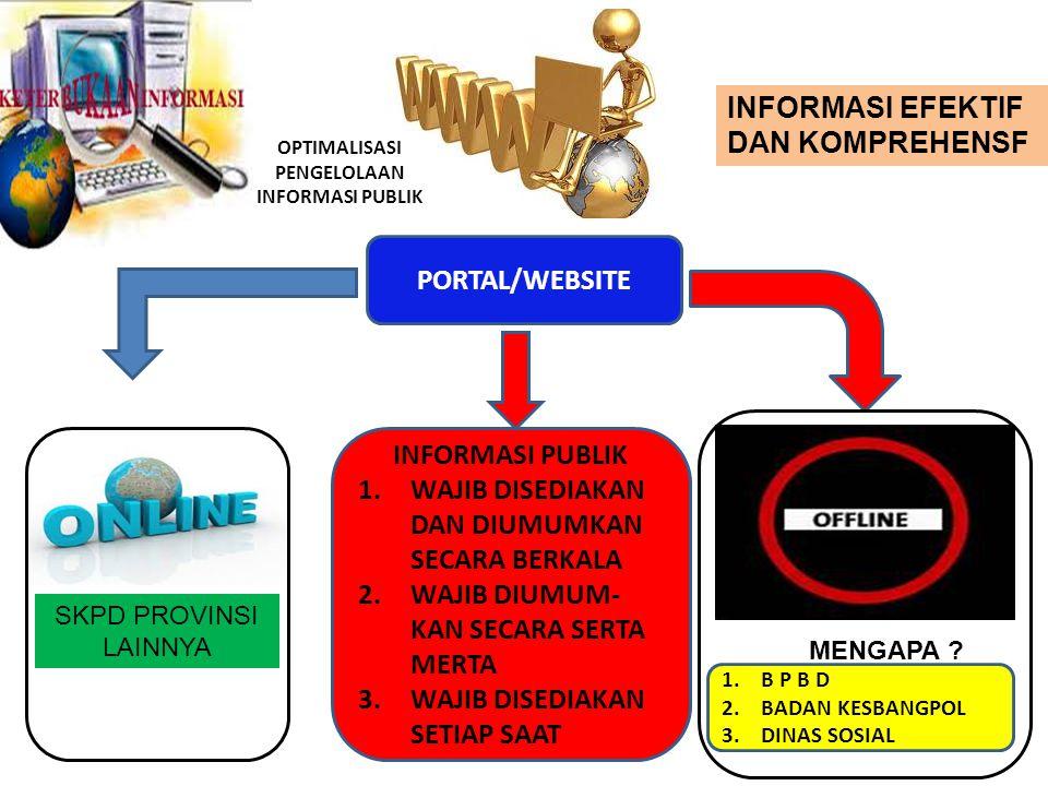 OPTIMALISASI PENGELOLAAN INFORMASI PUBLIK PORTAL/WEBSITE INFORMASI PUBLIK 1.WAJIB DISEDIAKAN DAN DIUMUMKAN SECARA BERKALA 2.WAJIB DIUMUM- KAN SECARA S