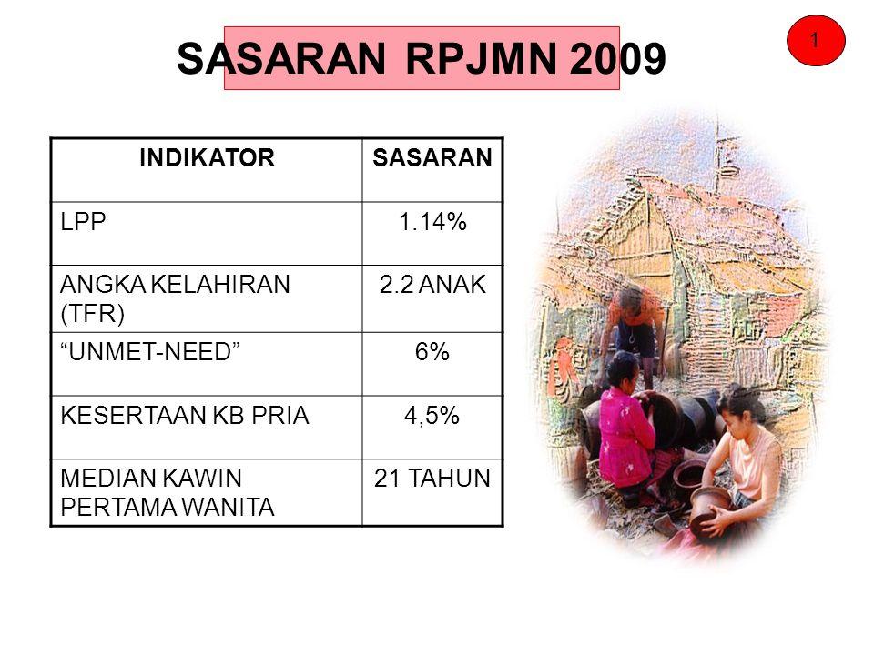 "SASARAN RPJMN 2009 INDIKATORSASARAN LPP1.14% ANGKA KELAHIRAN (TFR) 2.2 ANAK ""UNMET-NEED""6% KESERTAAN KB PRIA4,5% MEDIAN KAWIN PERTAMA WANITA 21 TAHUN"