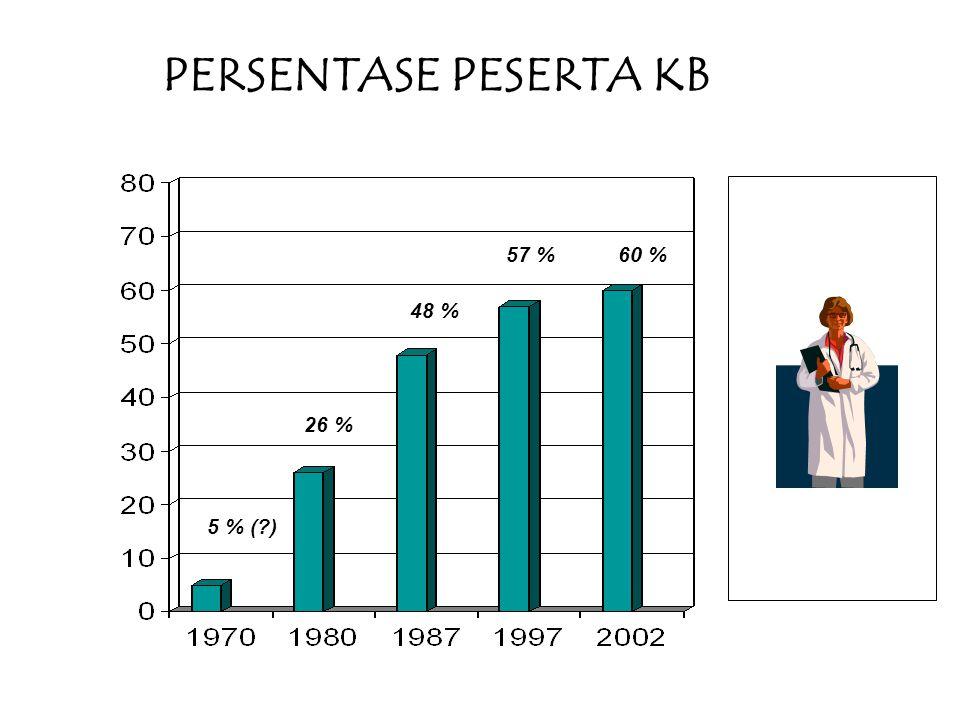 PERSENTASE PESERTA KB 26 % 5 % (?) 48 % 57 %60 %