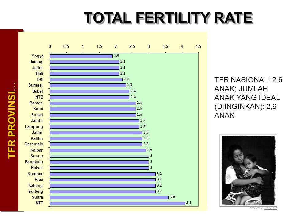 TOTAL FERTILITY RATE TFR PROVINSI… TFR NASIONAL: 2,6 ANAK; JUMLAH ANAK YANG IDEAL (DIINGINKAN): 2,9 ANAK