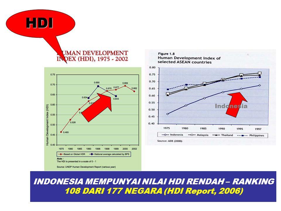 INDONESIA MEMPUNYAI NILAI HDI RENDAH – RANKING 108 DARI 177 NEGARA (HDI Report, 2006) Indonesia HDI