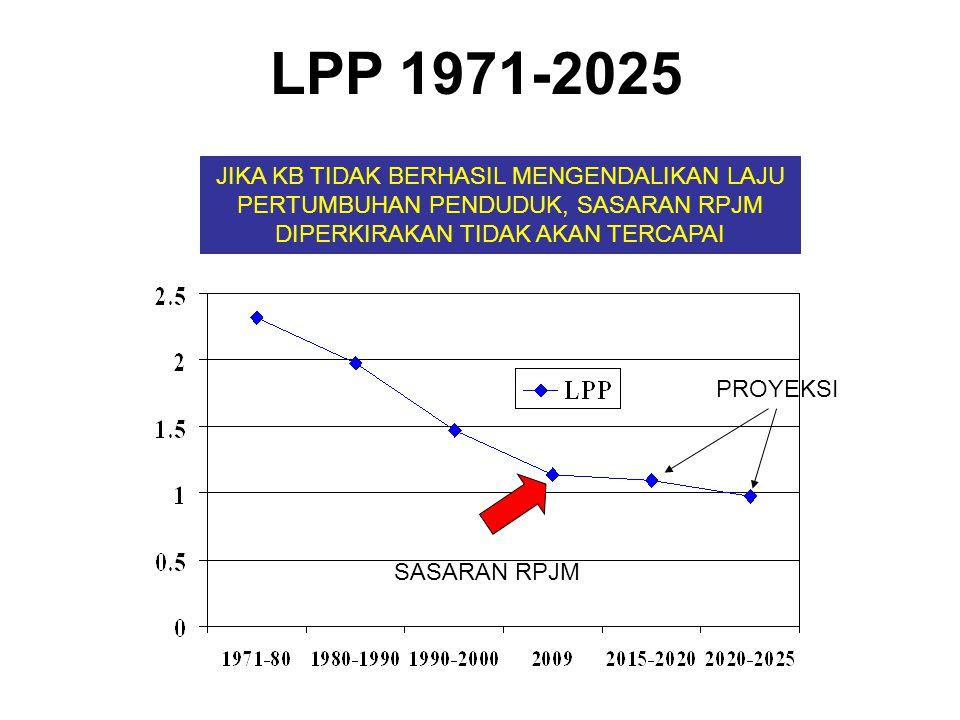LPP 1971-2025 SASARAN RPJM PROYEKSI JIKA KB TIDAK BERHASIL MENGENDALIKAN LAJU PERTUMBUHAN PENDUDUK, SASARAN RPJM DIPERKIRAKAN TIDAK AKAN TERCAPAI