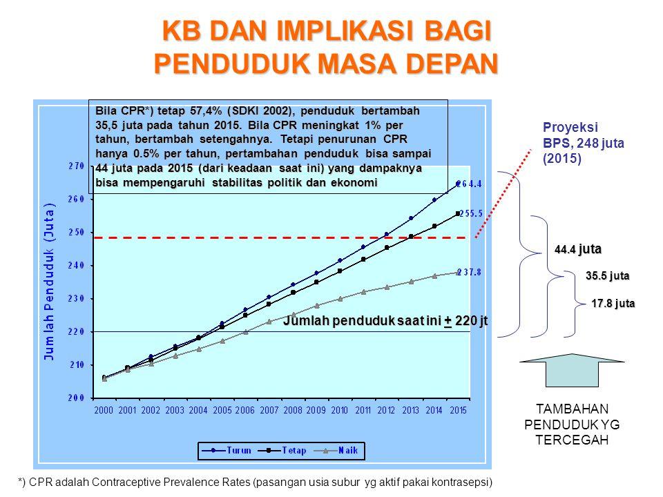 KB DAN IMPLIKASI BAGI PENDUDUK MASA DEPAN Bila CPR*) tetap 57,4% (SDKI 2002), penduduk bertambah 35,5 juta pada tahun 2015. Bila CPR meningkat 1% per