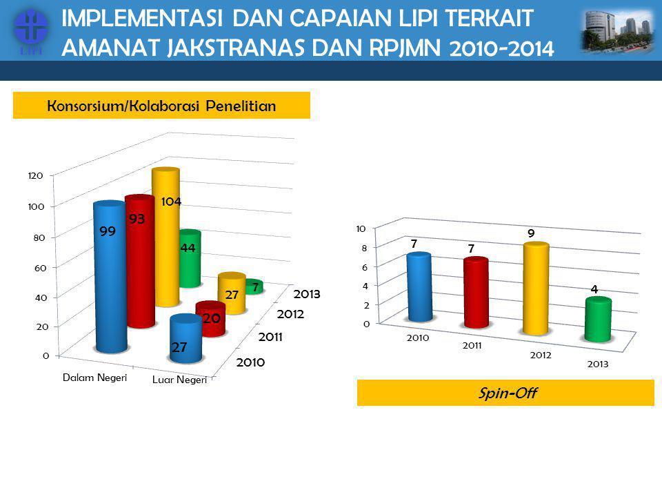 IMPLEMENTASI DAN CAPAIAN LIPI TERKAIT AMANAT JAKSTRANAS DAN RPJMN 2010-2014 Konsorsium/Kolaborasi Penelitian Luar Negeri Spin-Off 2010 2011 2012 2013