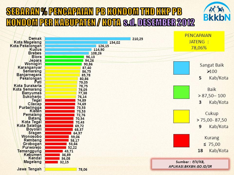 PENCAPAIAN JATENG : 78,06% Sangat Baik  100 5Kab/Kota Baik > 87,50– 100 3Kab/Kota Cukup > 75,00- 87,50 9Kab/Kota Kurang ≤ 75,00 18Kab/Kota Sumber : F/II/KB, APLIKASI.BKKBN.GO.ID/SR