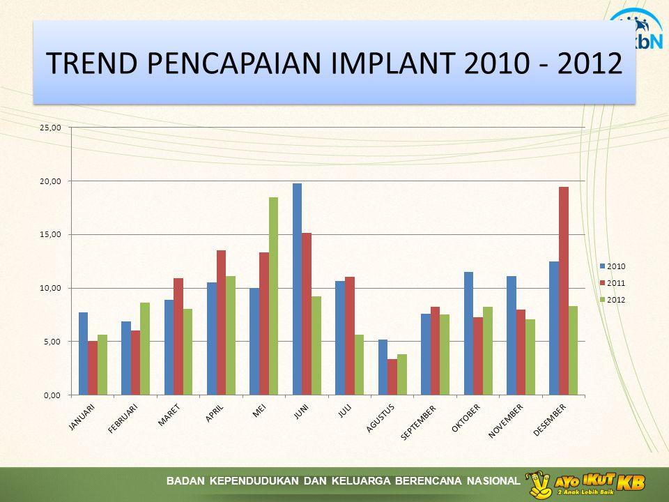 BADAN KEPENDUDUKAN DAN KELUARGA BERENCANA NASIONAL TREND PENCAPAIAN IMPLANT 2010 - 2012