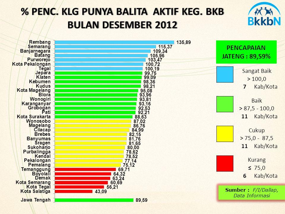 PENCAPAIAN JATENG : 89,59% % PENC.KLG PUNYA BALITA AKTIF KEG.
