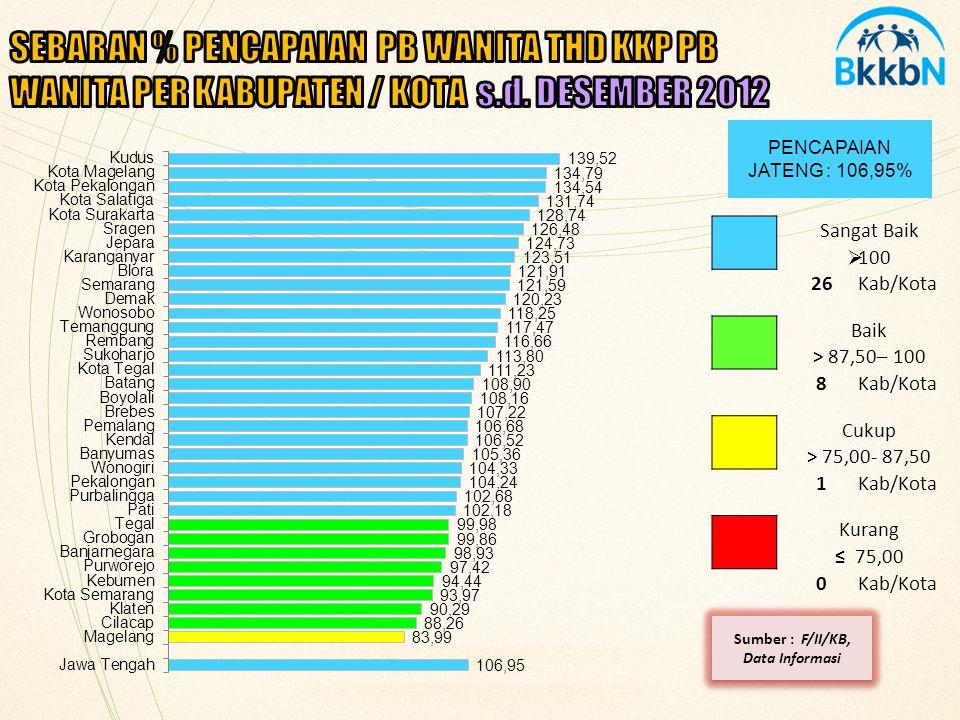 PENCAPAIAN JATENG : 118,27% Sangat Baik  100 27Kab/Kota Baik > 87,50– 100 3Kab/Kota Cukup > 75,00- 87,50 2Kab/Kota Kurang ≤ 75,00 3Kab/Kota Sumber : F/II/KB, Data Informasi