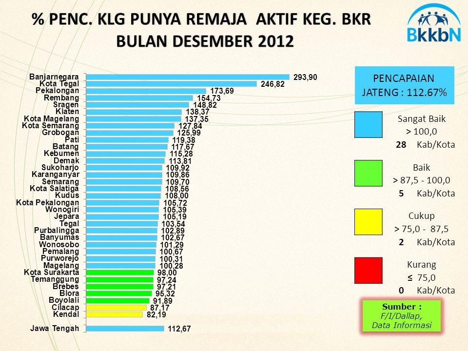 PENCAPAIAN JATENG : 112.67% Sangat Baik > 100,0 28Kab/Kota Baik > 87,5 - 100,0 5Kab/Kota Cukup > 75,0 - 87,5 2Kab/Kota Kurang ≤ 75,0 0Kab/Kota Sumber : F/I/Dallap, Data Informasi Sumber : F/I/Dallap, Data Informasi