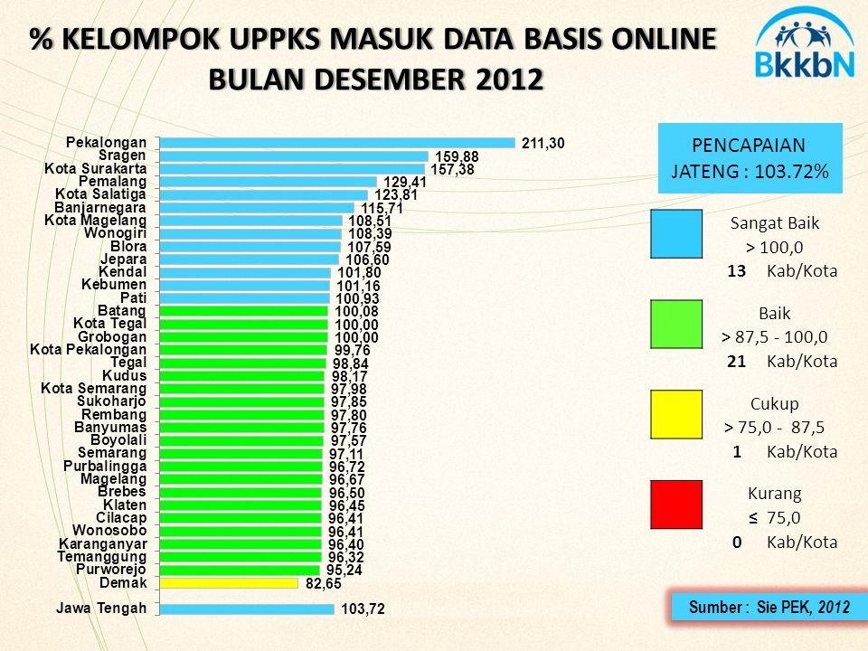 Sangat Baik > 100,0 13Kab/Kota Baik > 87,5 - 100,0 21Kab/Kota Cukup > 75,0 - 87,5 1Kab/Kota Kurang ≤ 75,0 0Kab/Kota PENCAPAIAN JATENG : 103.72% 35 % KELOMPOK UPPKS MASUK DATA BASIS ONLINE BULAN DESEMBER 2012 Sumber : Sie PEK, 2012