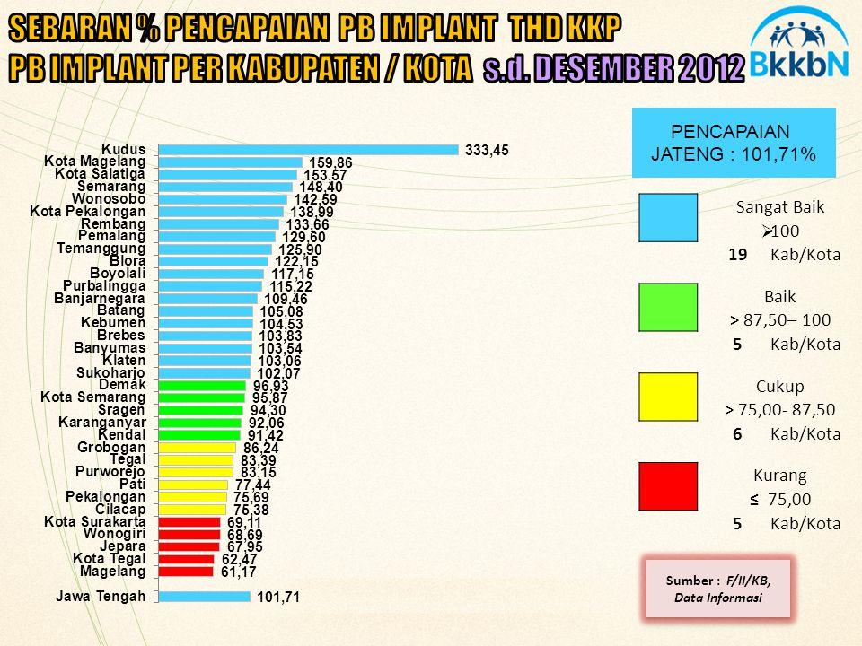 % PUS KPS/KS I ANGGOTA UPPKS BER-KB THD KKP BULAN DESEMBER 2012 PENCAPAIAN JATENG : 100.03% Sangat Baik > 100,0 5Kab/Kota Baik > 87,5 - 100,0 30Kab/Kota Cukup > 75,0 - 87,5 0Kab/Kota Kurang ≤ 75,0 0Kab/Kota Sumber : Sie PEK, 2012