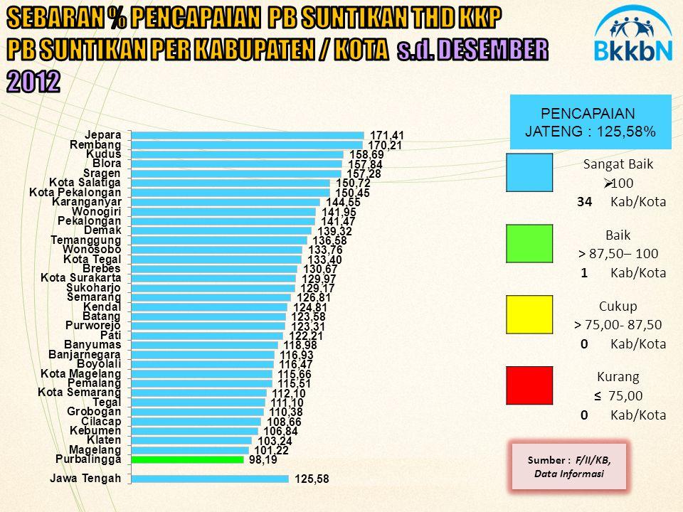PENCAPAIAN JATENG : 104,57% SEBARAN % TOTAL PIK-REMAJA BULAN DESEMBER 2012 Sangat Baik > 100,0 11Kab/Kota Baik > 87,5 - 100,0 24Kab/Kota Cukup > 75,0 - 87,5 0Kab/Kota Kurang ≤ 75,0 0Kab/Kota Sumber : Sie Remaja, 2012