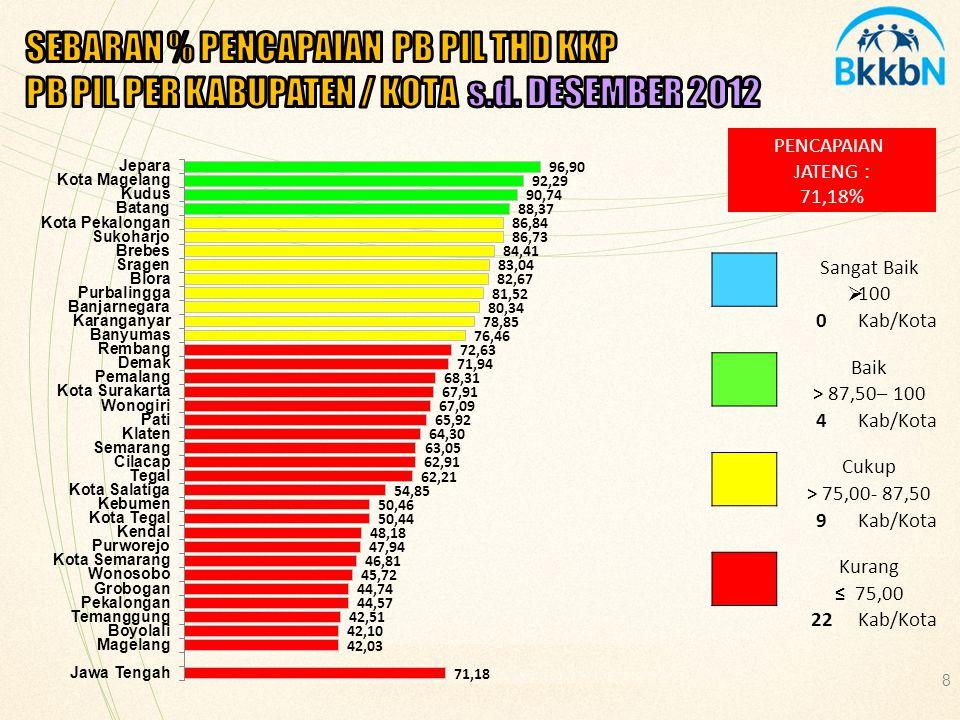 PENCAPAIAN JATENG : 76,84% Sangat Baik  100 5Kab/Kota Baik > 87,50– 100 5Kab/Kota Cukup > 75,00- 87,50 7Kab/Kota Kurang ≤ 75,00 18Kab/Kota Sumber : F/II/KB, APLIKASI.BKKBN.GO.ID/SR