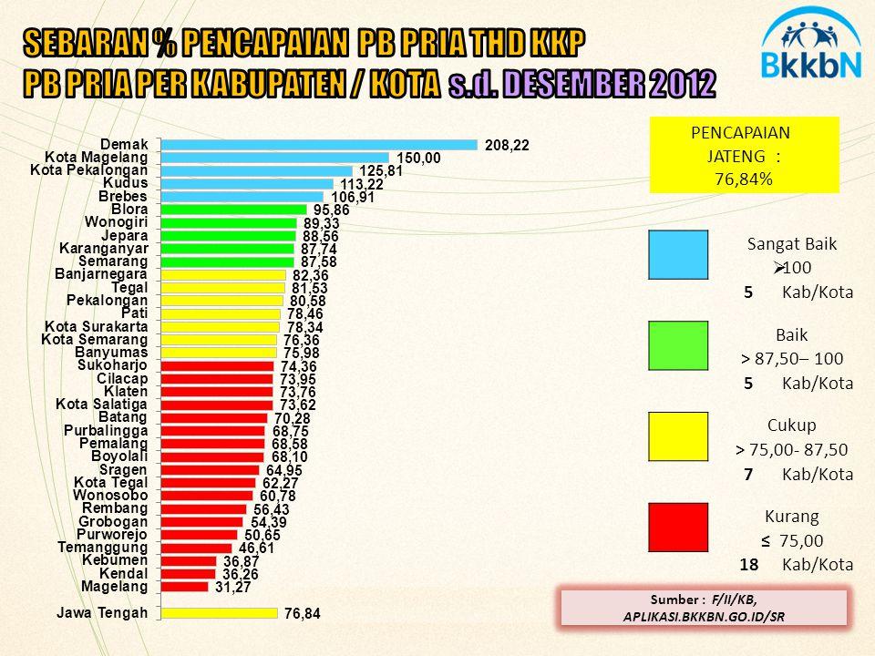 BADAN KEPENDUDUKAN DAN KELUARGA BERENCANA NASIONAL PENCAPAIAN KONDOM 2010 - 2012
