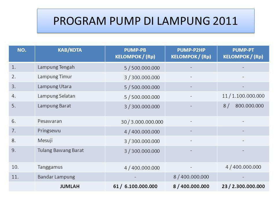 PROGRAM PUMP DI LAMPUNG 2011 NO.KAB/KOTAPUMP-PB KELOMPOK / (Rp) PUMP-P2HP KELOMPOK / (Rp) PUMP-PT KELOMPOK / (Rp) 1.Lampung Tengah 5 / 500.000.000 --
