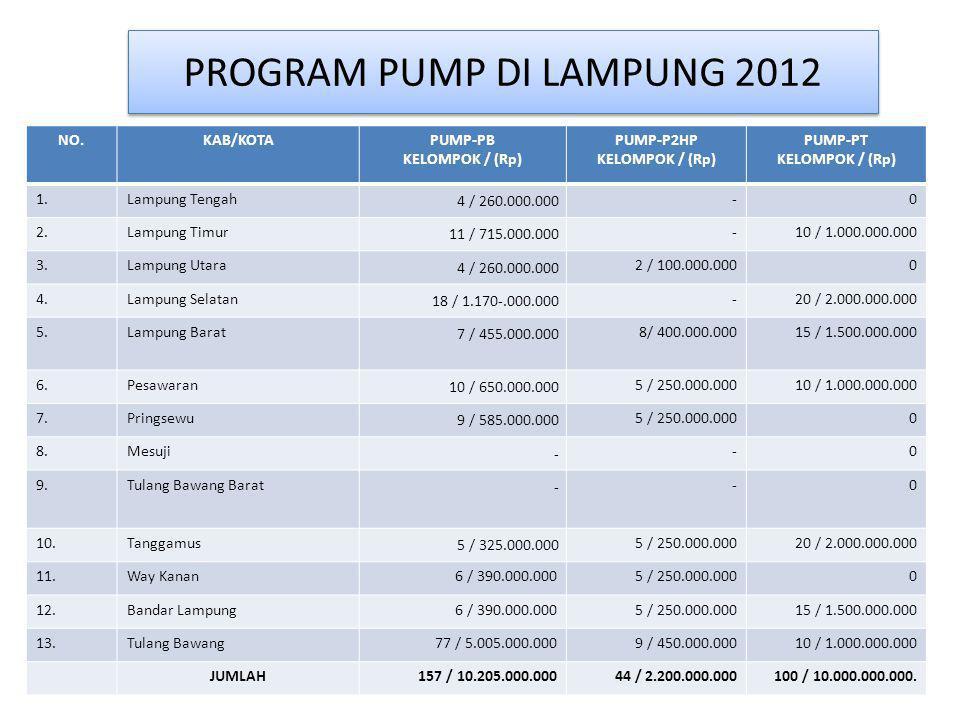 PROGRAM PUMP DI LAMPUNG 2012 NO.KAB/KOTAPUMP-PB KELOMPOK / (Rp) PUMP-P2HP KELOMPOK / (Rp) PUMP-PT KELOMPOK / (Rp) 1.Lampung Tengah 4 / 260.000.000 -0
