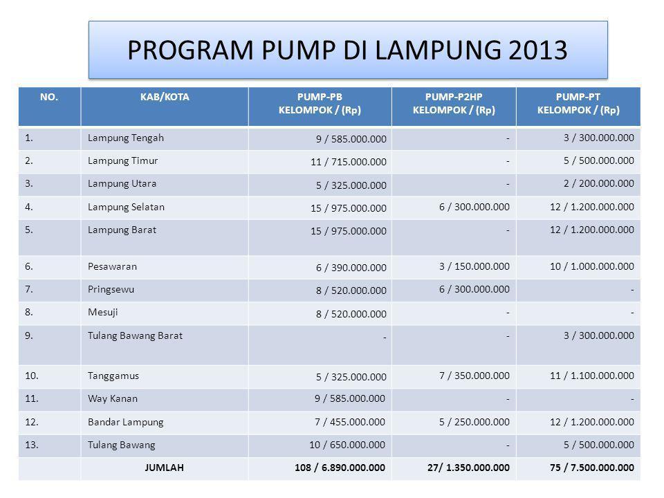 PROGRAM PUMP DI LAMPUNG 2013 NO.KAB/KOTAPUMP-PB KELOMPOK / (Rp) PUMP-P2HP KELOMPOK / (Rp) PUMP-PT KELOMPOK / (Rp) 1.Lampung Tengah 9 / 585.000.000 -3