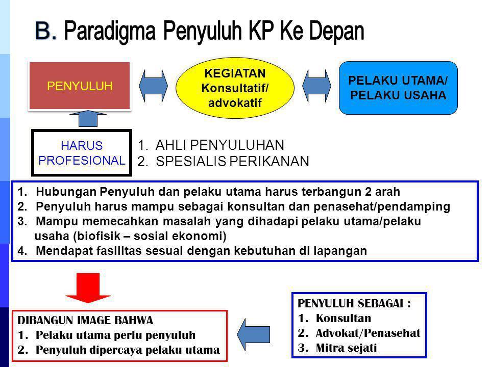 PENYULUH KEGIATAN Konsultatif/ advokatif PELAKU UTAMA/ PELAKU USAHA HARUS PROFESIONAL 1.Hubungan Penyuluh dan pelaku utama harus terbangun 2 arah 2.Pe