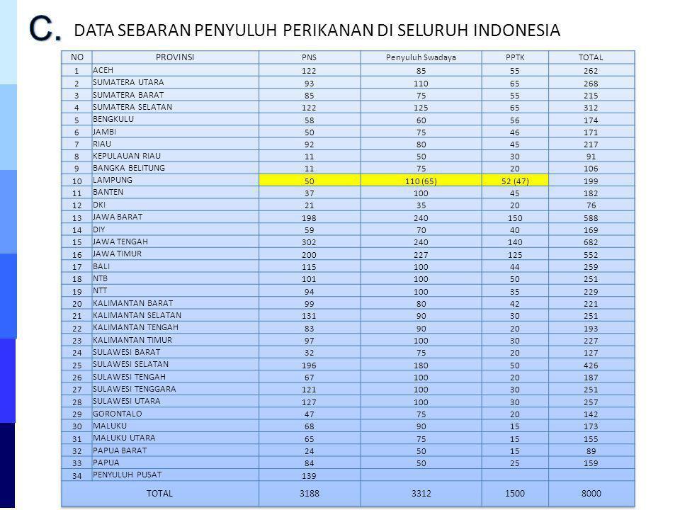 DATA SEBARAN PENYULUH PERIKANAN DI SELURUH INDONESIA