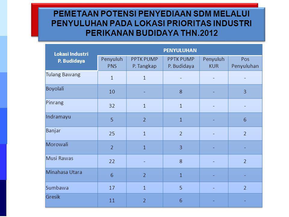 PEMETAAN POTENSI PENYEDIAAN SDM MELALUI PENYULUHAN PADA LOKASI PRIORITAS INDUSTRI PERIKANAN BUDIDAYA THN.2012