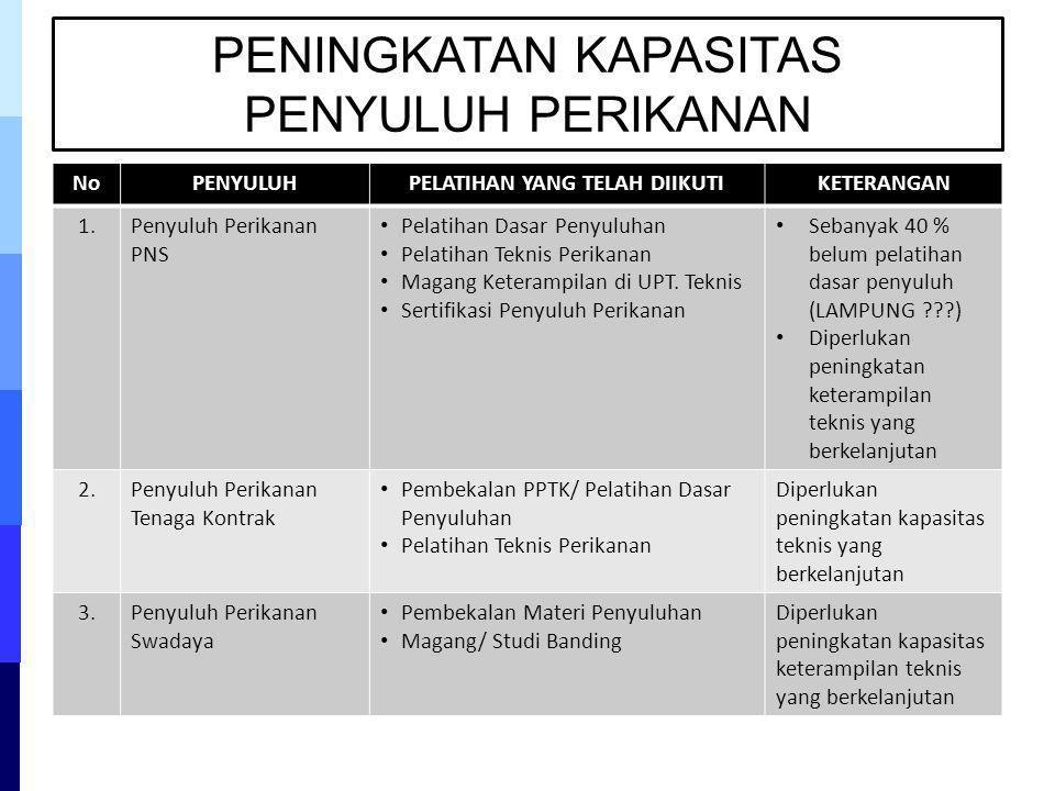 PENINGKATAN KAPASITAS PENYULUH PERIKANAN NoPENYULUHPELATIHAN YANG TELAH DIIKUTIKETERANGAN 1.Penyuluh Perikanan PNS Pelatihan Dasar Penyuluhan Pelatiha