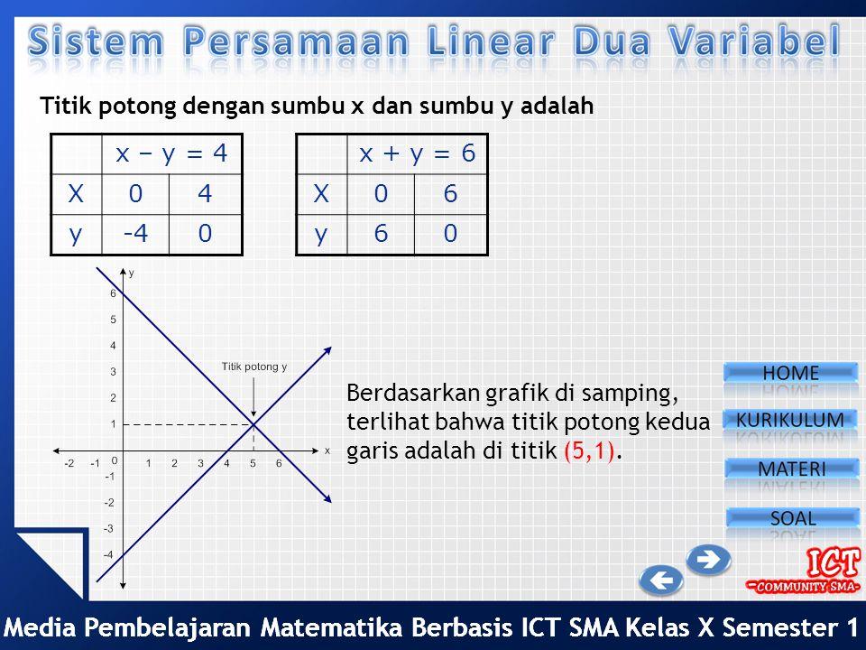 Media Pembelajaran Matematika Berbasis ICT SMA Kelas X Semester 1 Tentukan penyelesaian sistem persamaan berikut: Langkah 1: Tentukan titik potong den
