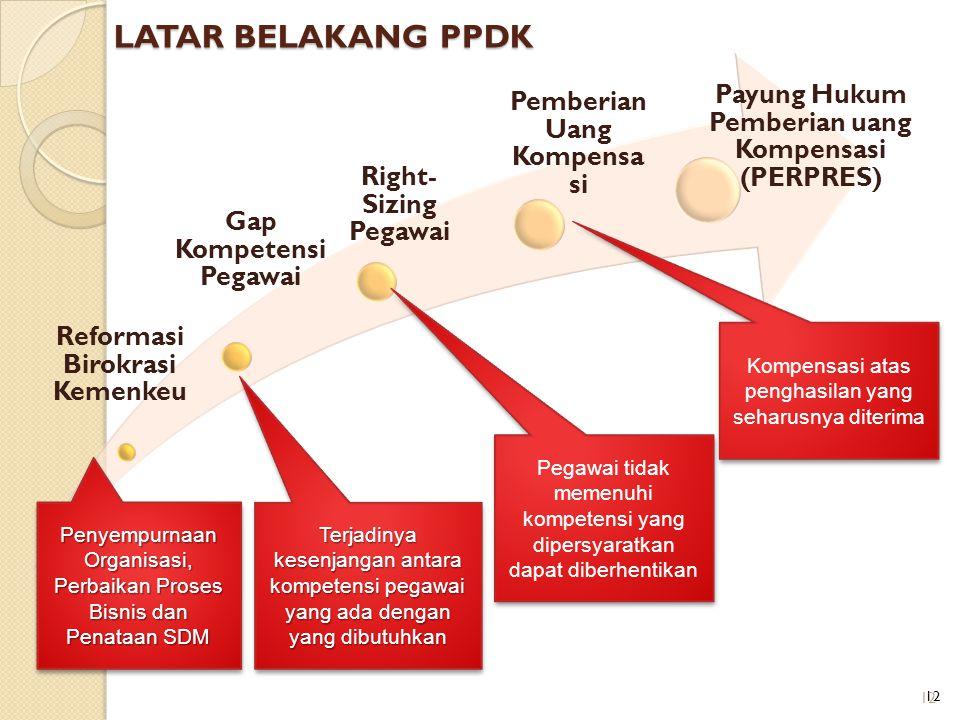 LATAR BELAKANG PPDK Reformasi Birokrasi Kemenkeu Gap Kompetensi Pegawai Right- Sizing Pegawai Pemberian Uang Kompensa si Payung Hukum Pemberian uang K