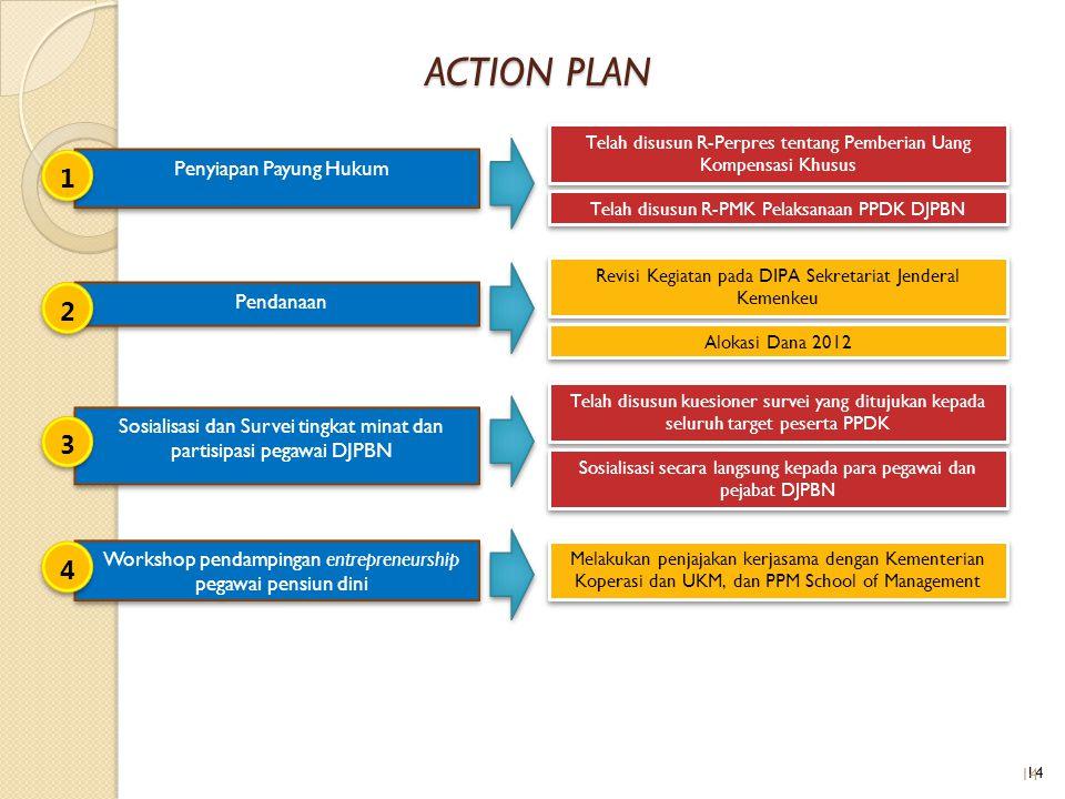 Pendanaan Penyiapan Payung Hukum ACTION PLAN Sosialisasi dan Survei tingkat minat dan partisipasi pegawai DJPBN Telah disusun R-Perpres tentang Pember