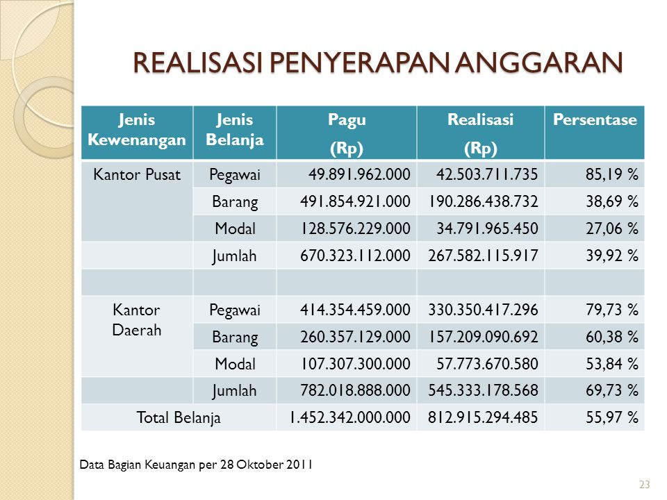 REALISASI PENYERAPAN ANGGARAN Jenis Kewenangan Jenis Belanja Pagu (Rp) Realisasi (Rp) Persentase Kantor PusatPegawai49.891.962.00042.503.711.73585,19