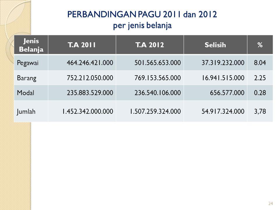 PERBANDINGAN PAGU 2011 dan 2012 per jenis belanja Jenis Belanja T.A 2011T.A 2012Selisih% Pegawai464.246.421.000501.565.653.00037.319.232.0008.04 Baran