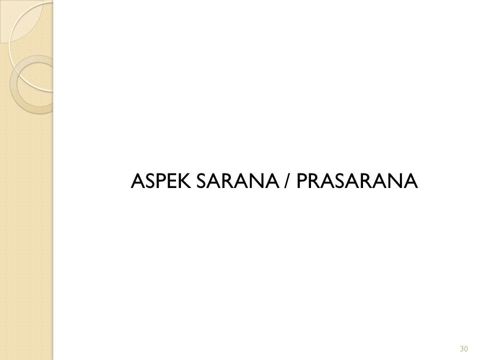 ASPEK SARANA / PRASARANA 30