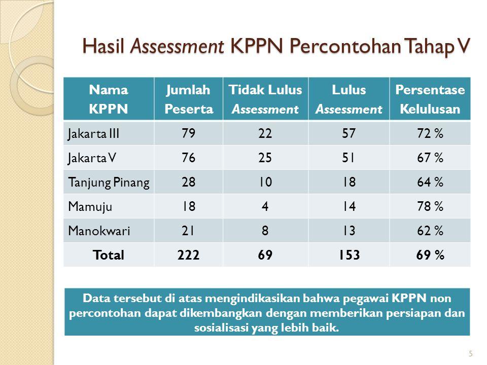 Hasil Assessment KPPN Percontohan Tahap V Nama KPPN Jumlah Peserta Tidak Lulus Assessment Lulus Assessment Persentase Kelulusan Jakarta III79225772 %